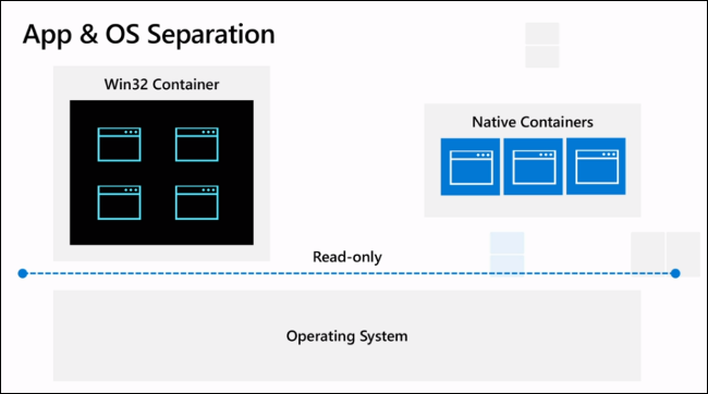 Containers Windows 10x